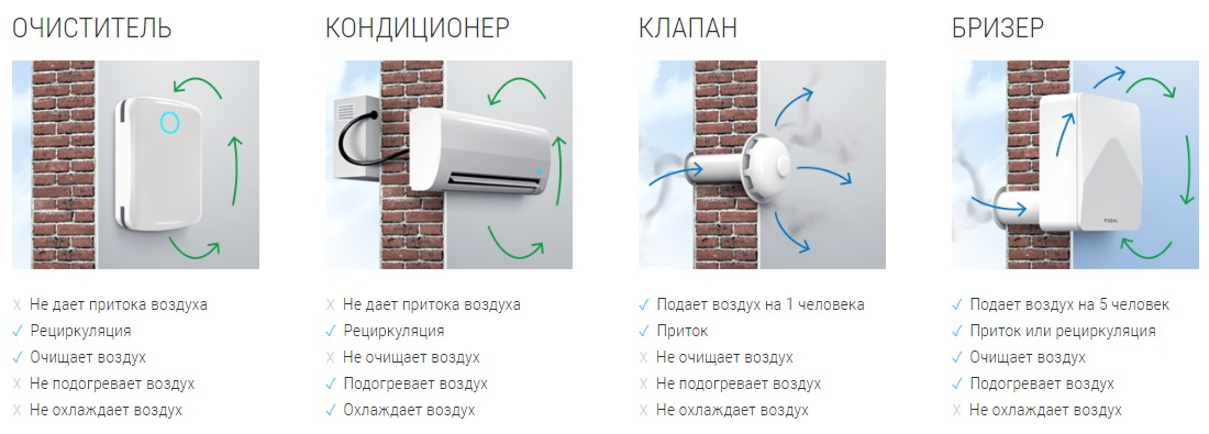 Вентиляционная установка TION 3S robot4home.ru