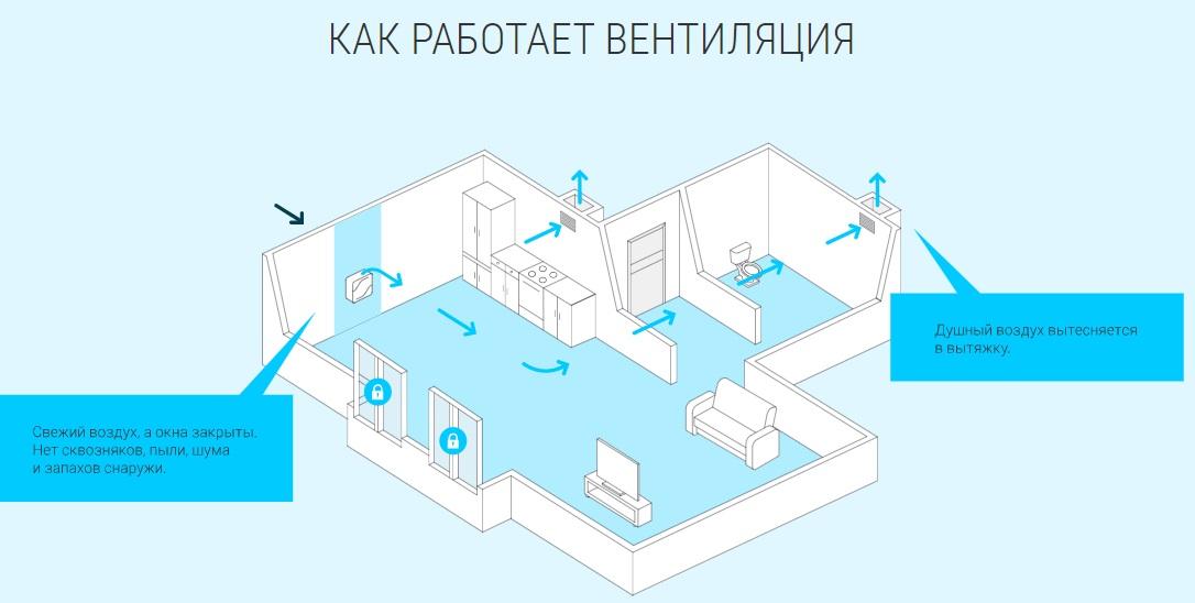 Бризер Тион Lite robot4home.ru