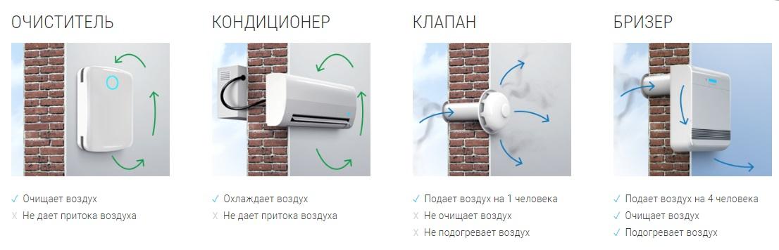 Бризер Tion O2 robot4home.ru