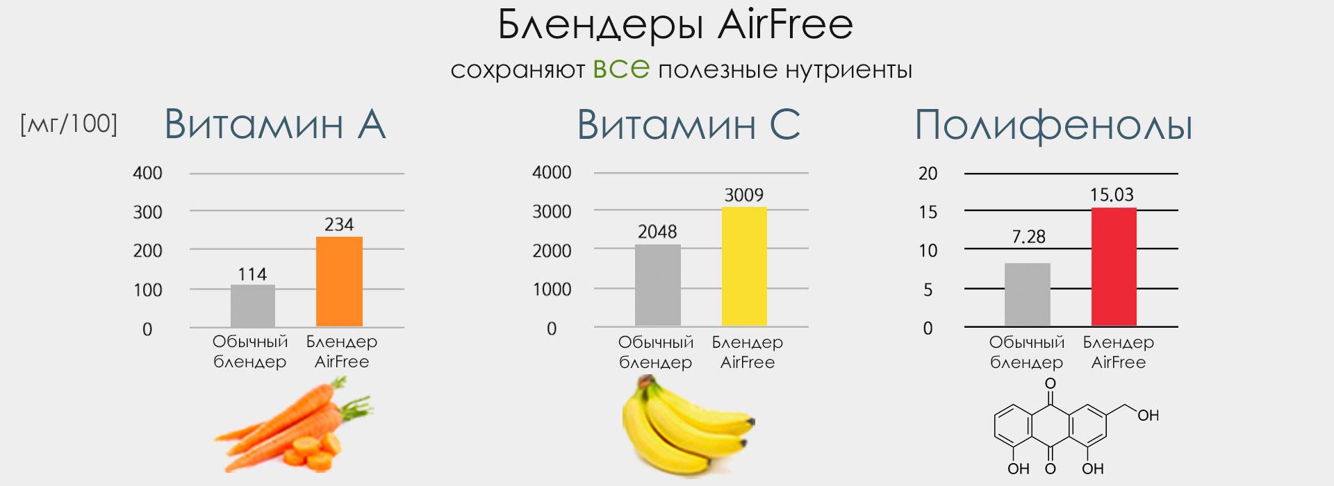 Корейский вакуумный блендер Airfree R9 сохранет все витамины