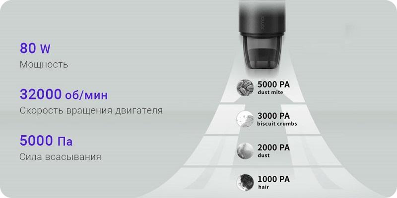 Автомобильный пылесос Xiaomi 70mai Vacuum Cleaner Swift (idrive PV01