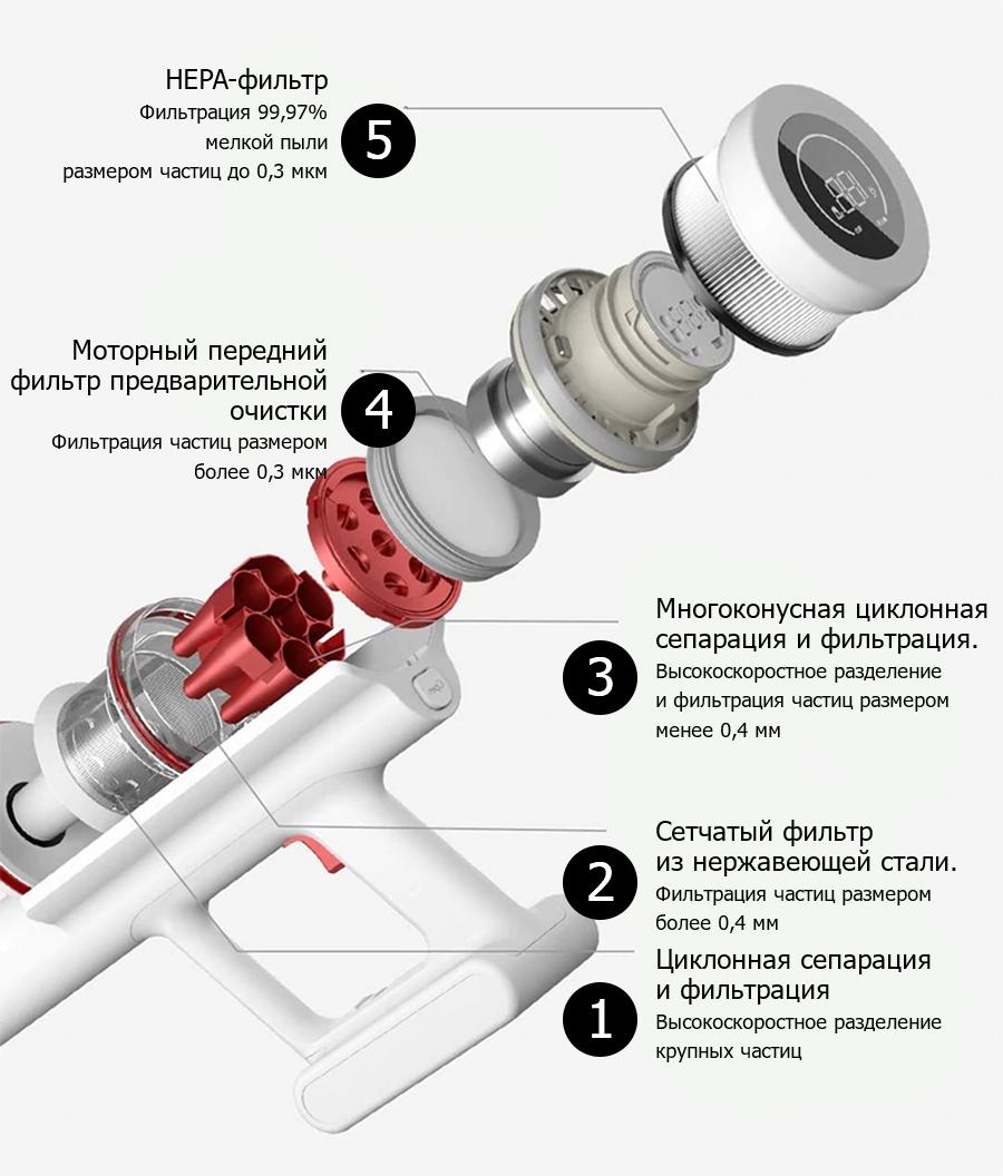 Ручной беспроводной пылесос Xiaomi Shunzao Handheld Wireless Vacuum Cleaner Z11 White robot4home.ru