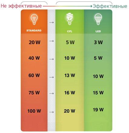Лампочка Xiaomi Yeelight YLDP10YL Bluetooth Mesh E27 robot4home.ru