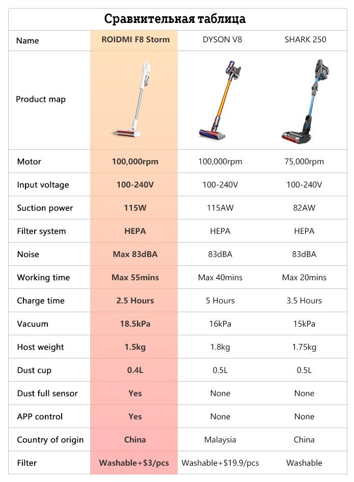 Сравнение моделей беспроводных пылесосов dyson как мыть фильтр от пылесоса дайсон
